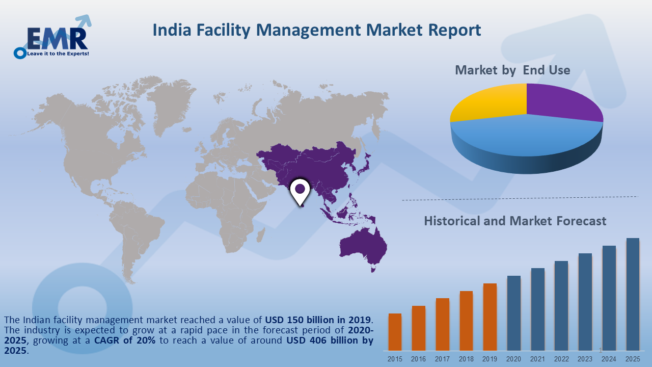 Indian Facility Management Market Report and Forecast 2020-2025