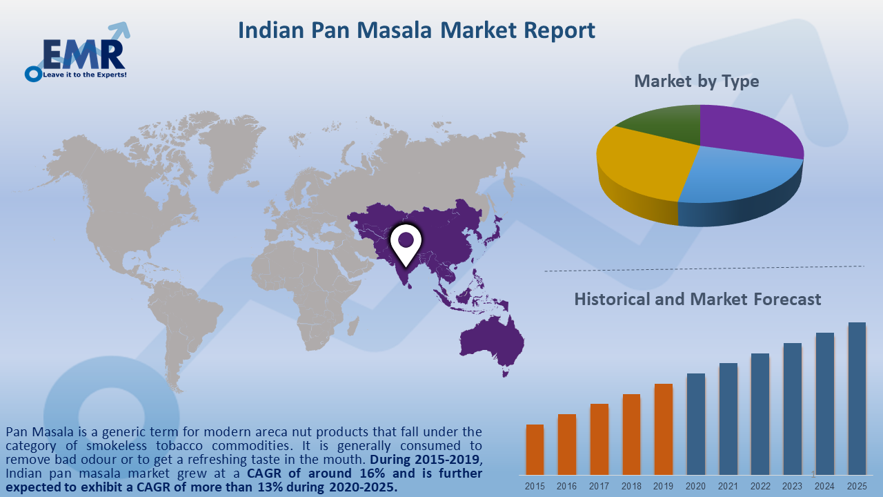 Indian Pan Masala Market Report and Forecast 2020-2025