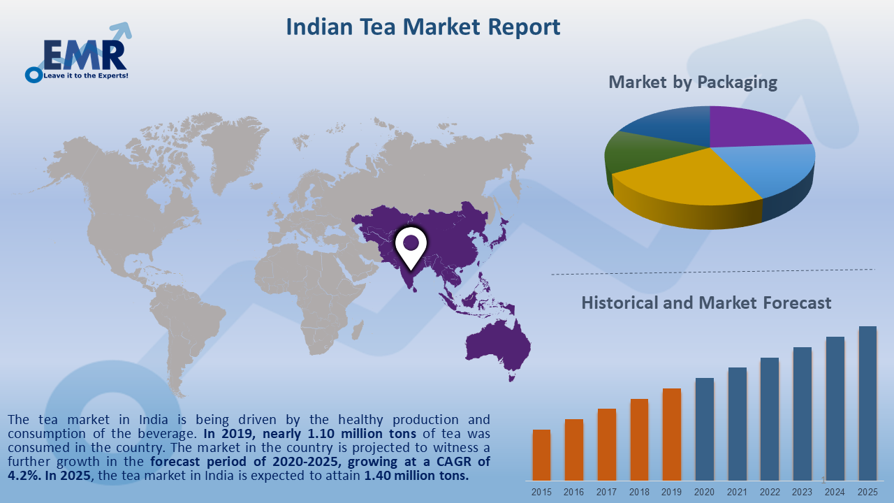 Indian Tea Market Report and Forecast 2020-2025