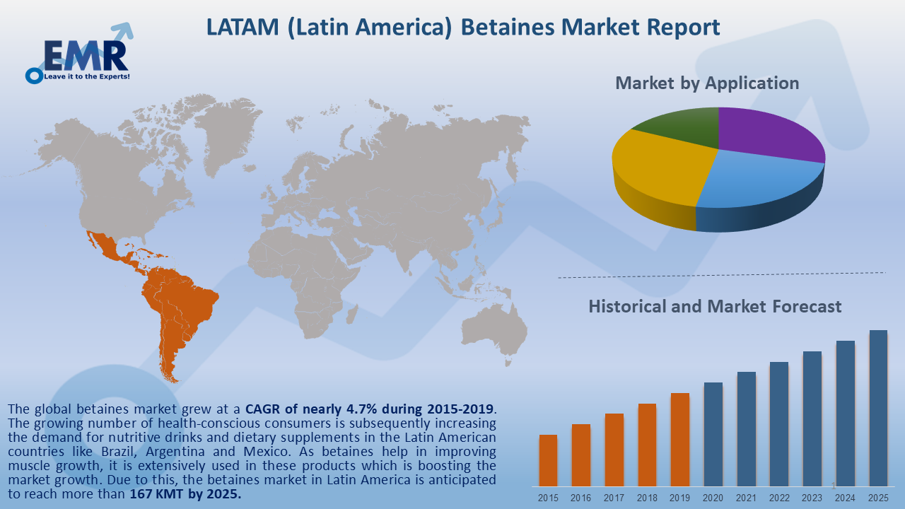 Latin America Betaines Market Report and Forecast 2020-2025
