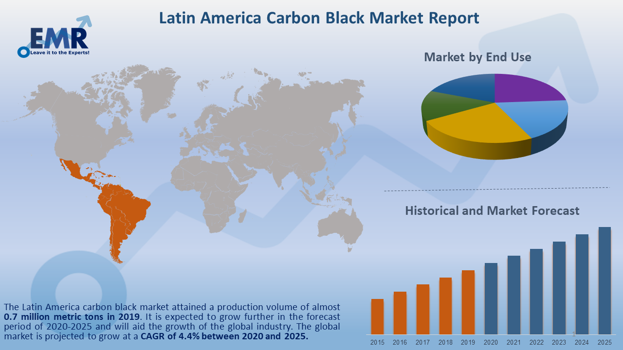 Latin America Carbon Black Market Report and Forecast 2020-2025