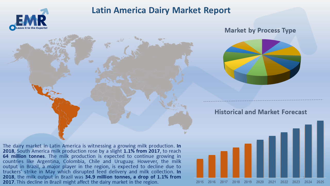 Latin America Dairy Market Report and Forecast 2020-2025
