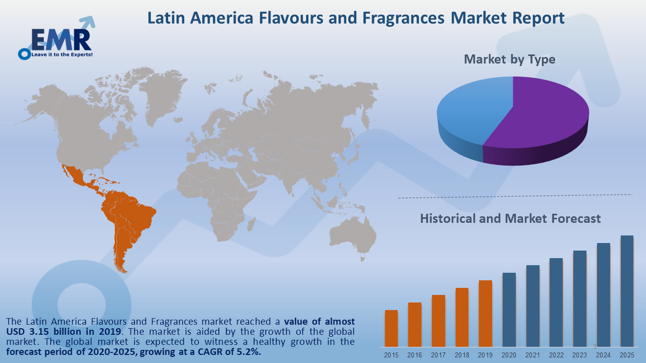 Latin America Flavours and Fragrances Market Report and Forecast 2020-2025