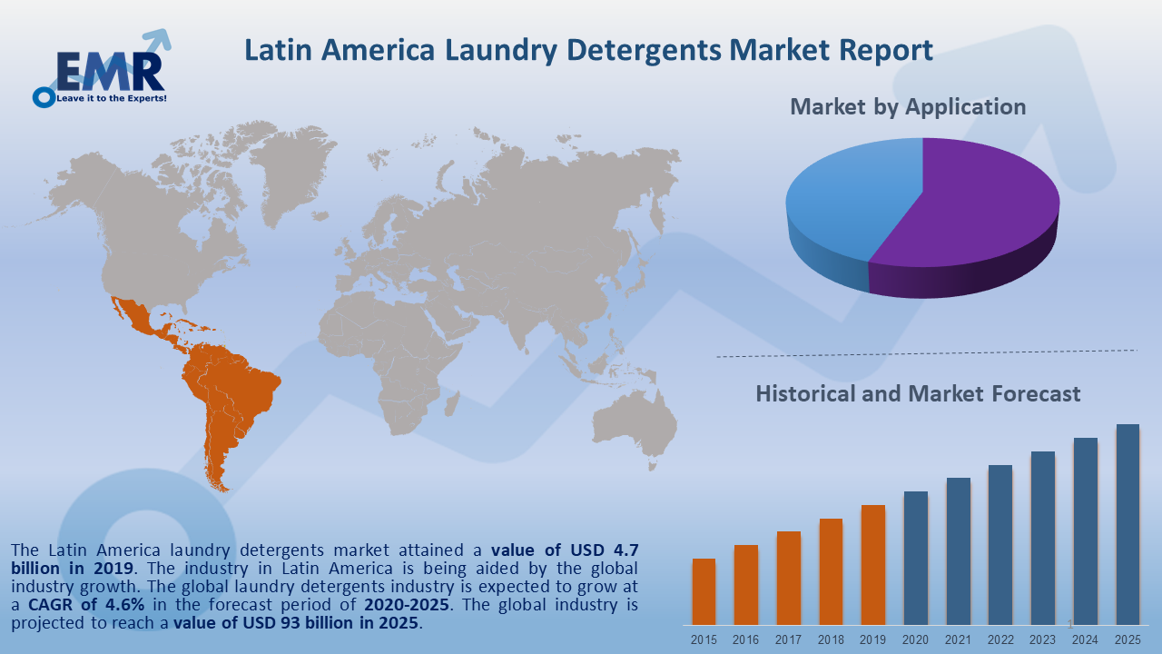 Latin America Laundry Detergents Market Report and Forecast 2020-2025