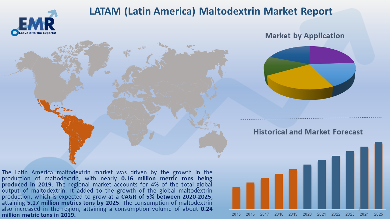 Latin America Maltodextrin Market Report and Forecast 2020-2025