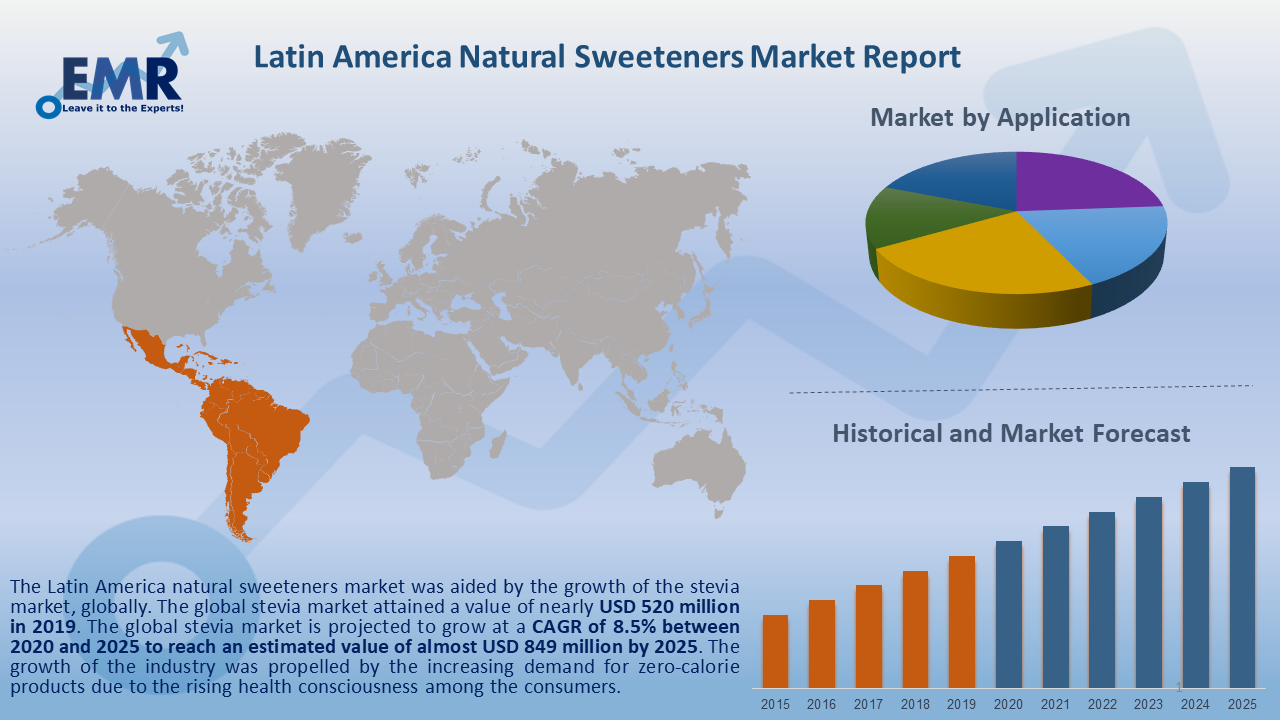 Latin America Natural Sweeteners Market Report and Forecast 2020-2025