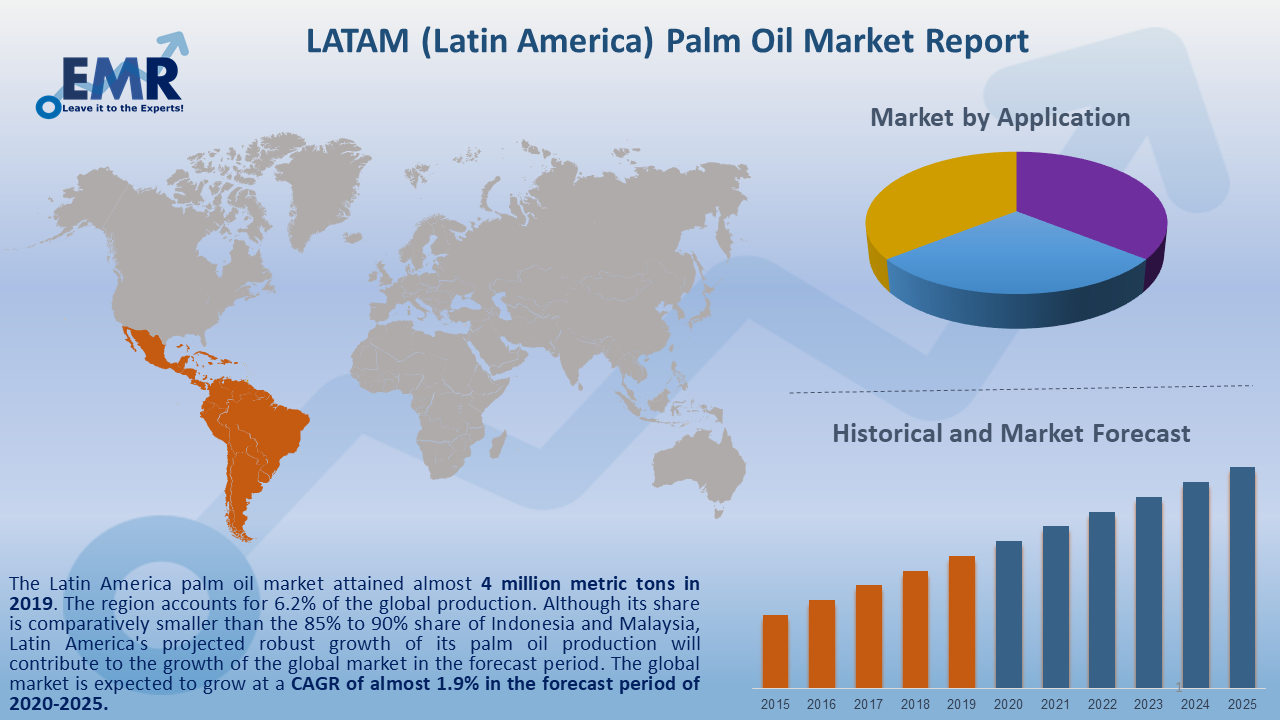 Latin America Palm Oil Market Report and Forecast 2020-2025