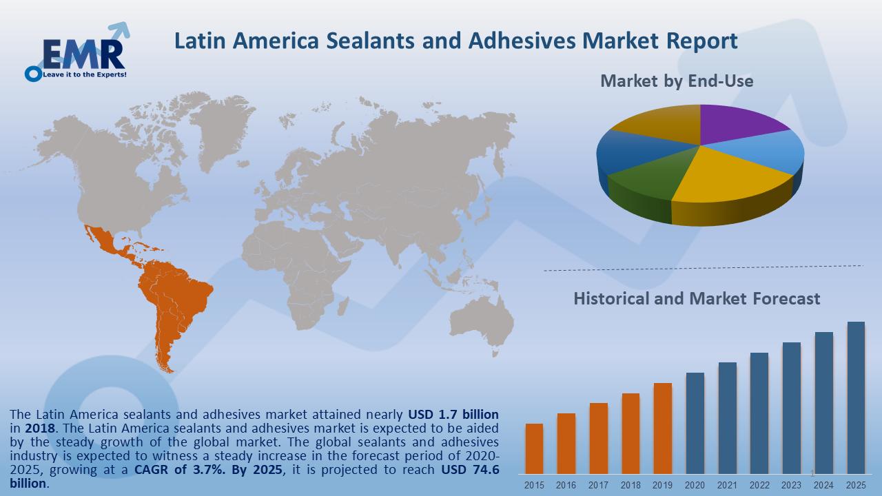 Latin America Sealants and Adhesives Market