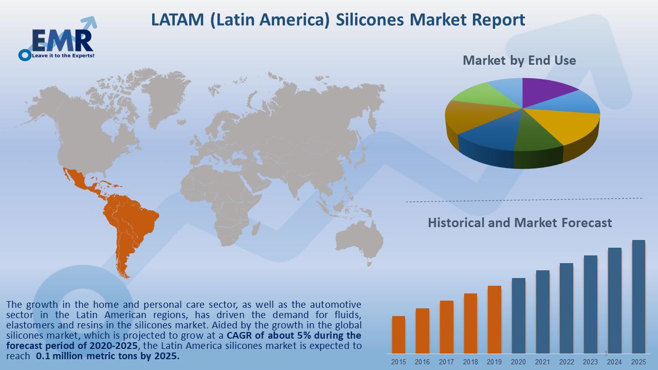 Latin America Silicones Market Report and Forecast 2020-2025