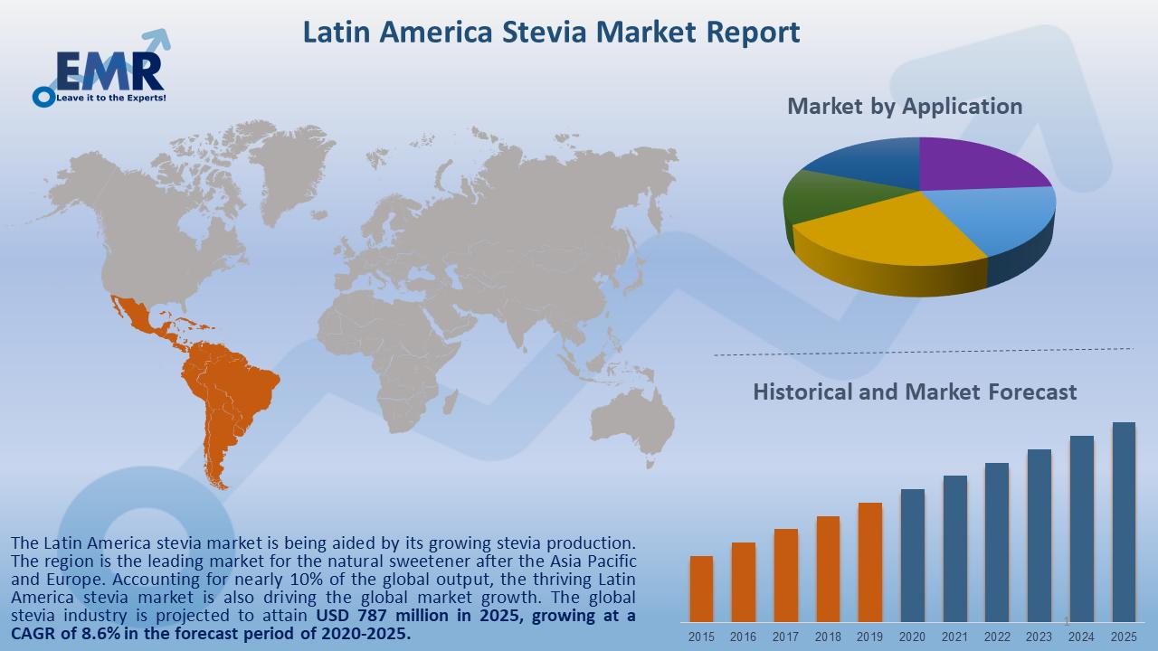Latin America Stevia Market Report and Forecast 2020-2025
