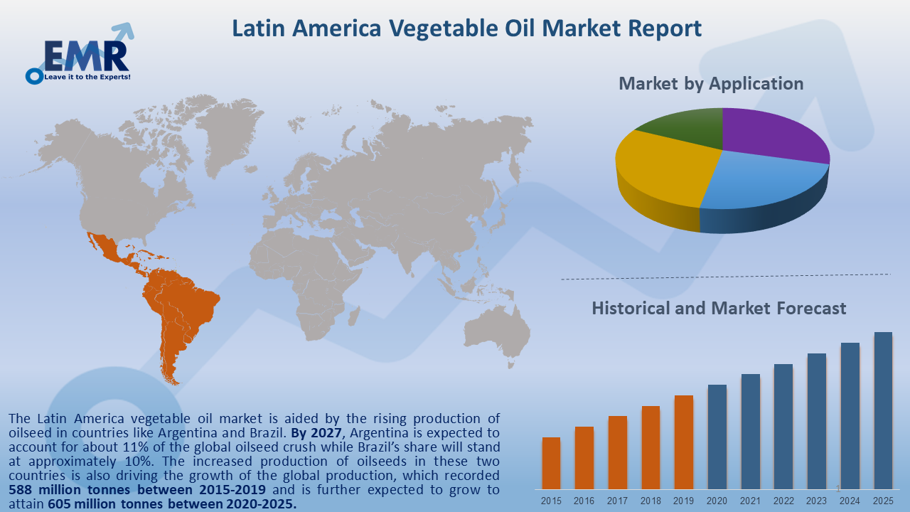 Latin America Vegetable Oil Market Report and Forecast 2021-2026