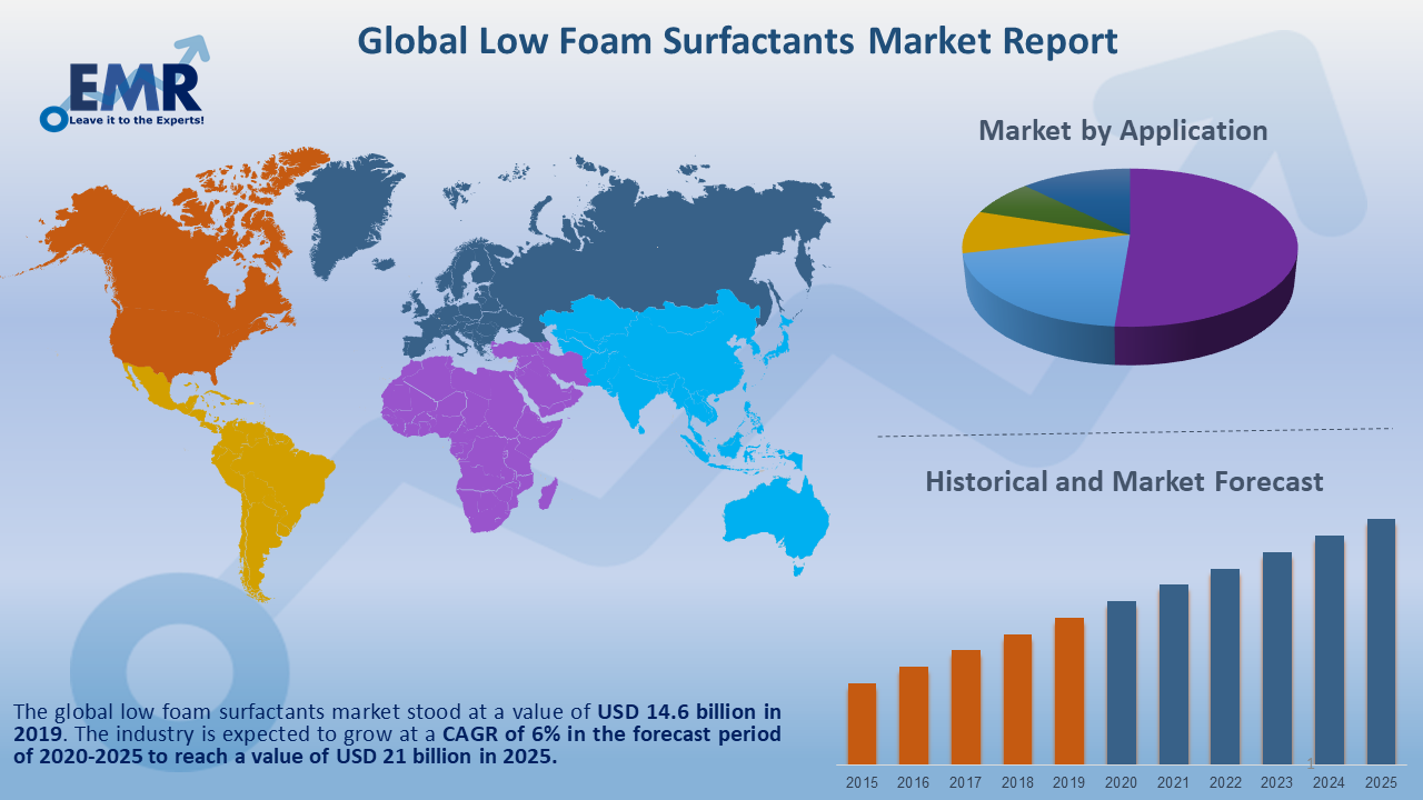 Low Foam Surfactants Market Report