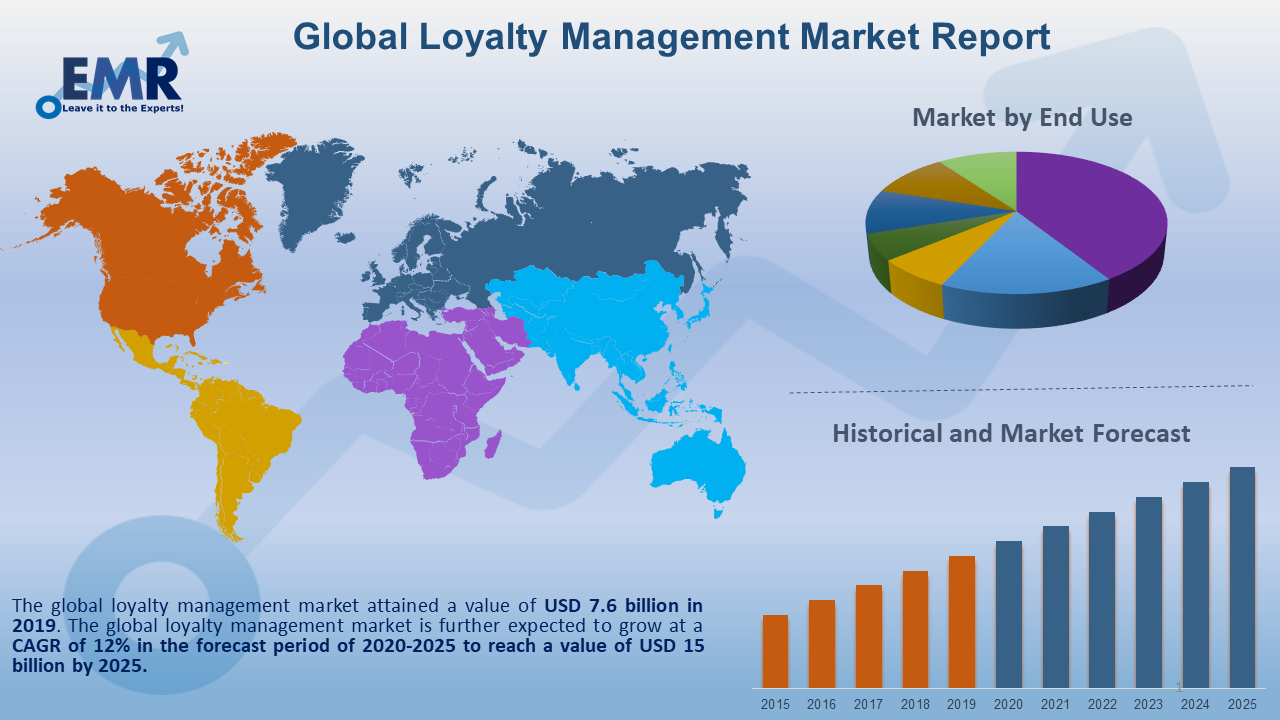 Loyalty Management Market Report and Forecast 2020-2025