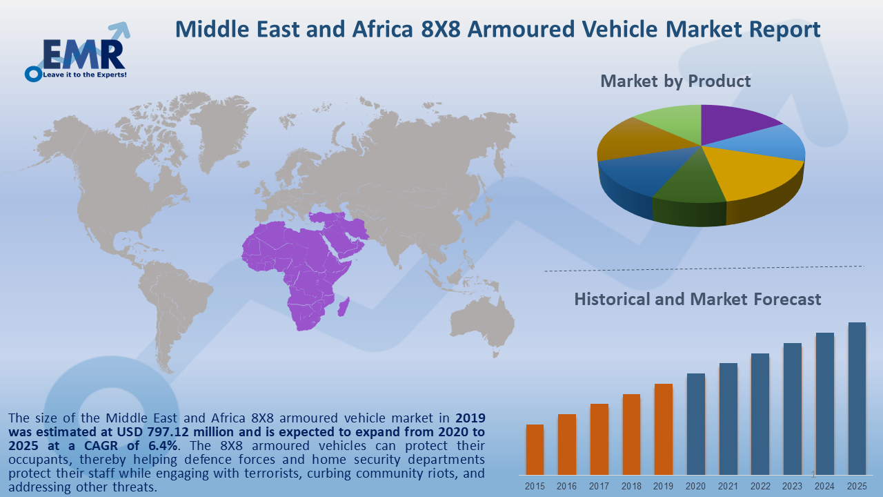 Middle East and Africa 8X8 Armoured Vehicle Market