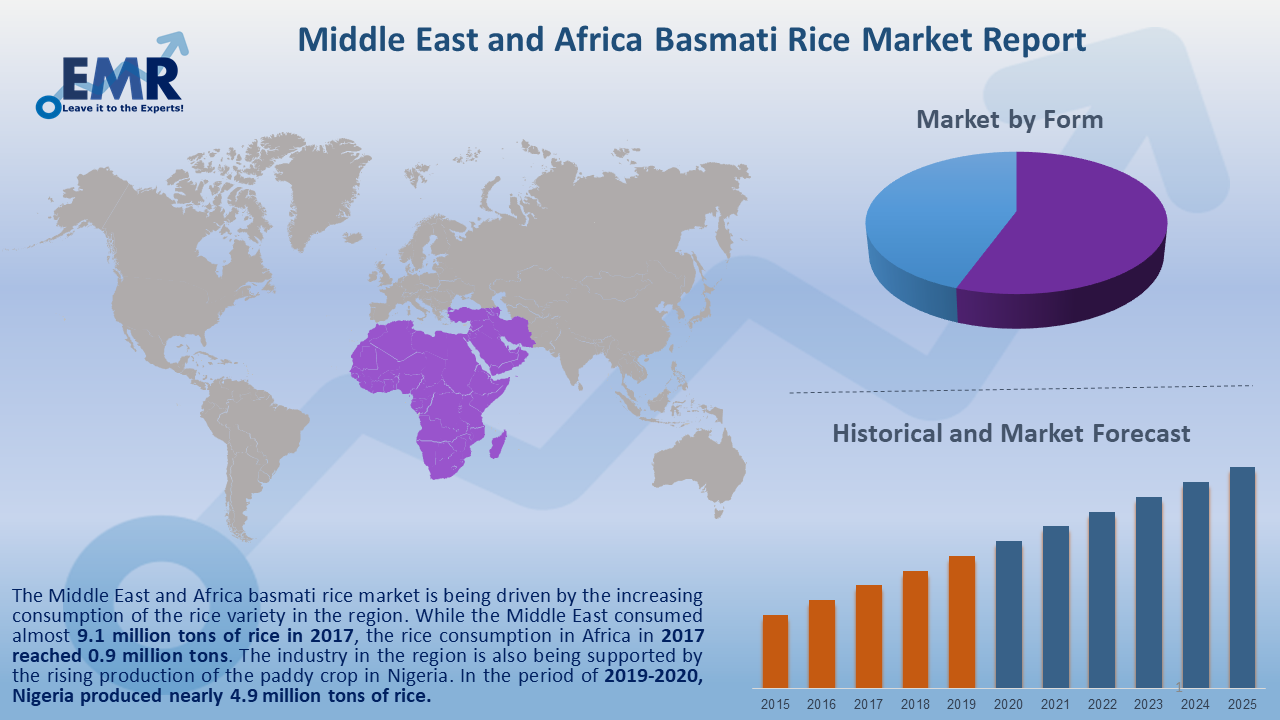 Middle East and Africa Basmati Rice Market Report and Forecast 2020-2025