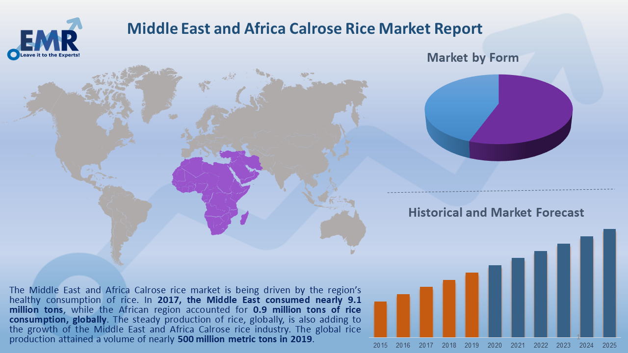 Middle East and Africa Calrose Rice Market Report and Forecast 2020-2025