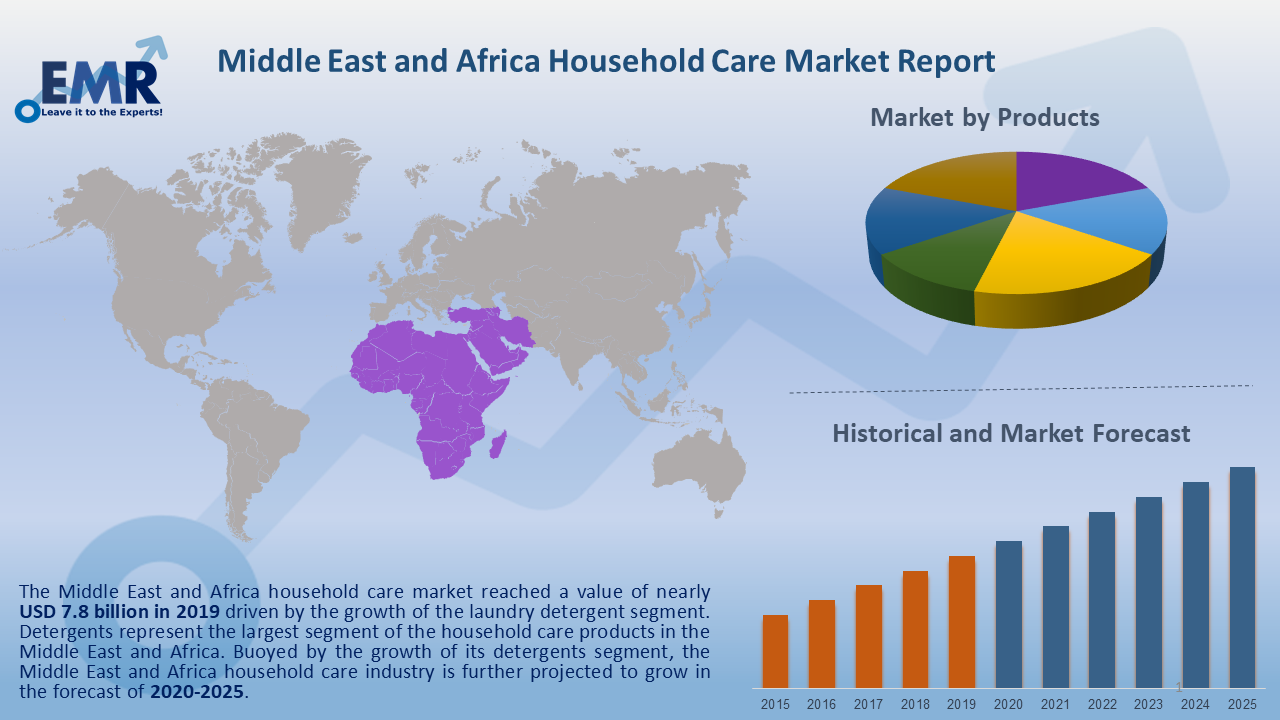 Middle East and Africa Household Care Market Report and Forecast 2020-2025