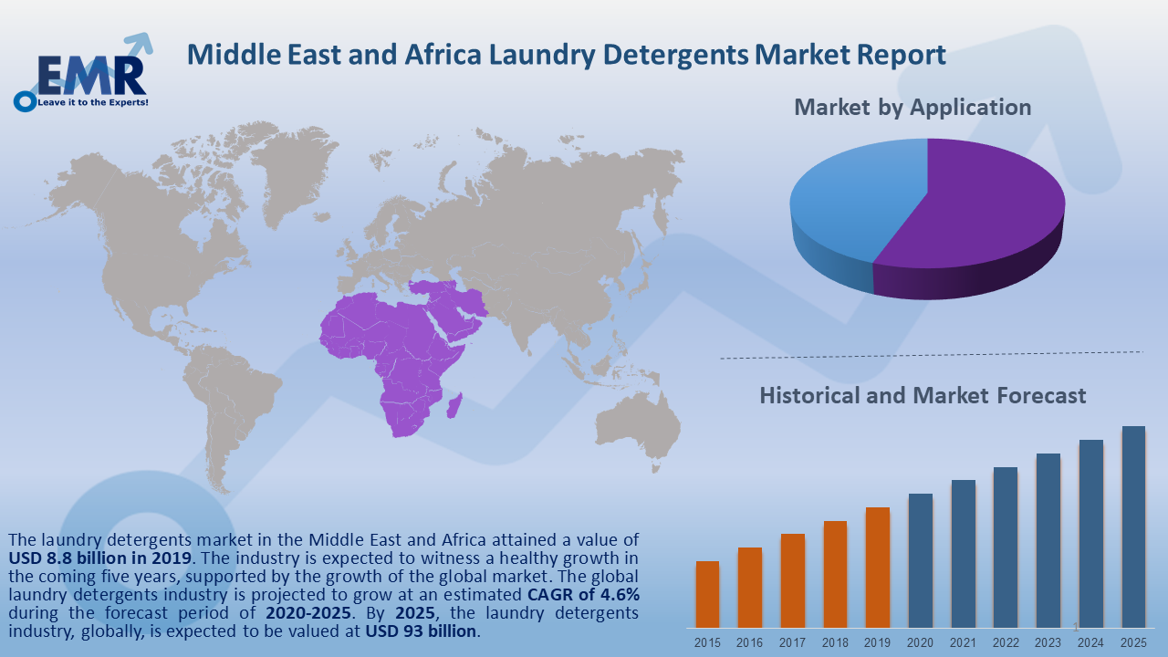 Middle East and Africa Laundry Detergents Market Report and Forecast 2020-2025