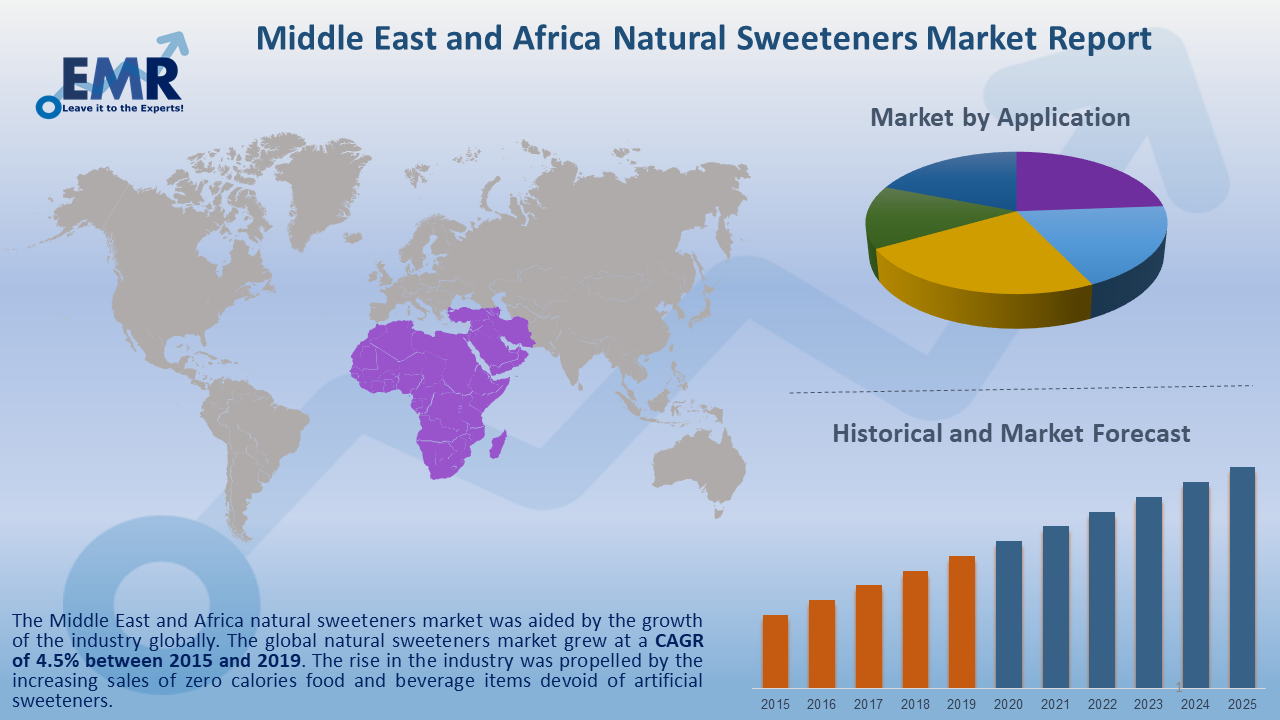 Middle East and Africa Natural Sweeteners Market Report and Forecast 2020-2025