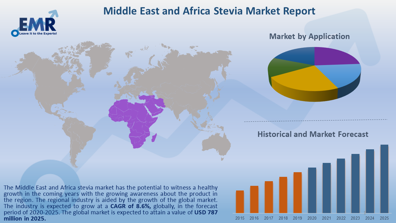 Middle East and Africa Stevia Market Report and Forecast 2020-2025