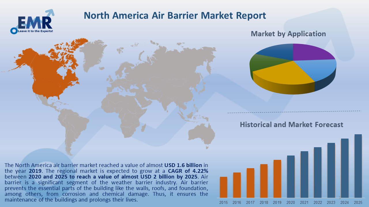North America Air Barrier Market Report and Forecast 2020-2025