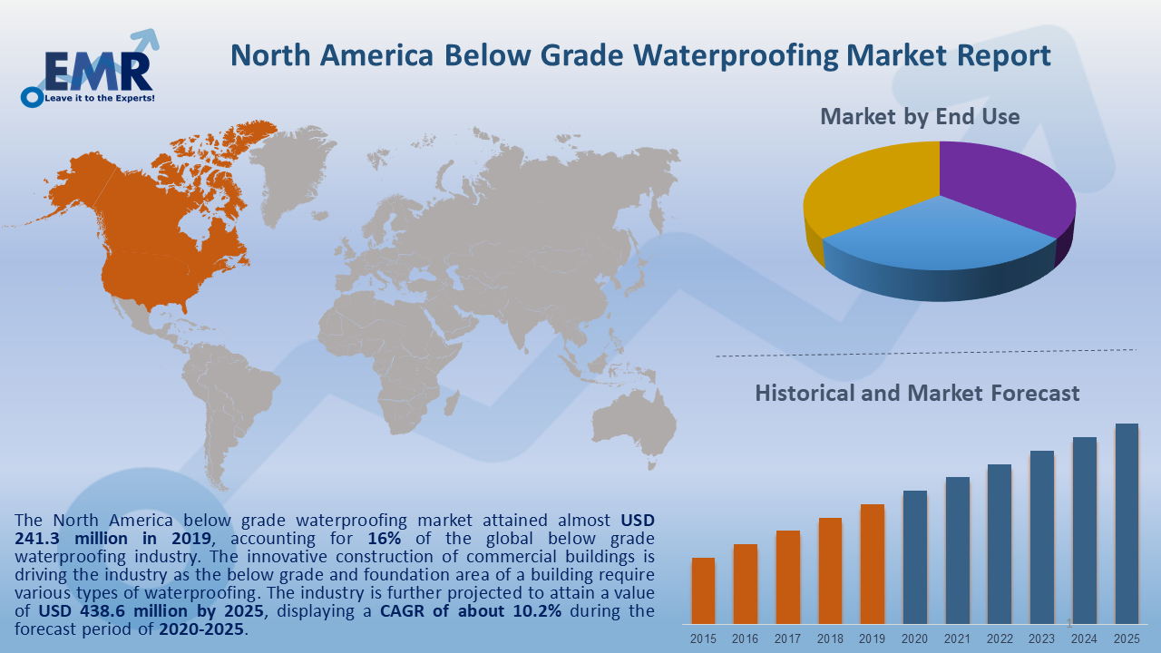 North America Below Grade Waterproofing Market Report and Forecast 2020-2025