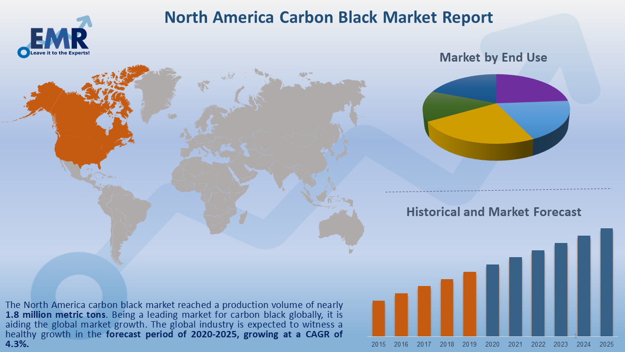 North America Carbon Black Market Report and Forecast 2020-2025