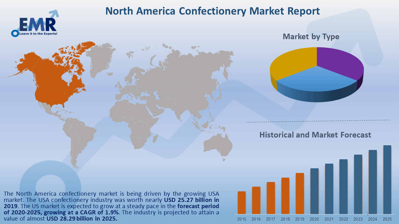 North America Confectionery Market Report and Forecast 2020-2025