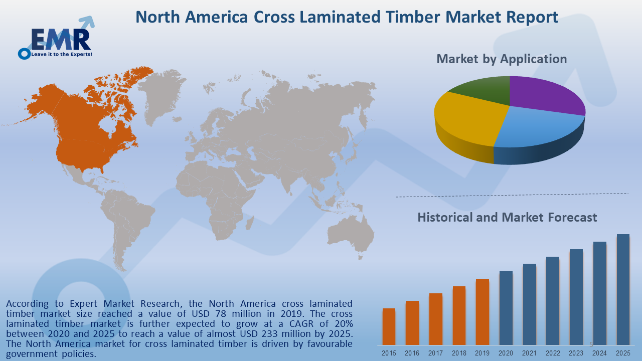 North America Cross Laminated Timber Market Report and Forecast 2020-2025