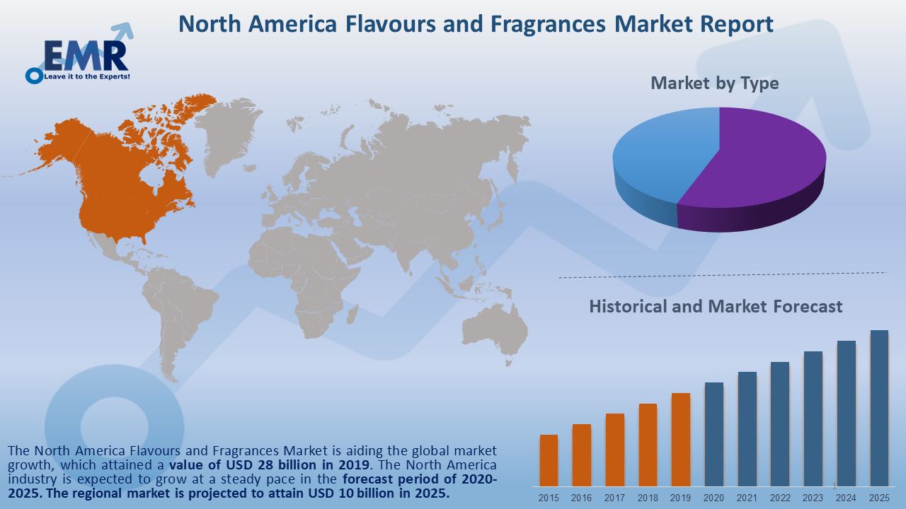 North America Flavours and Fragrances Market Report and Forecast 2020-2025