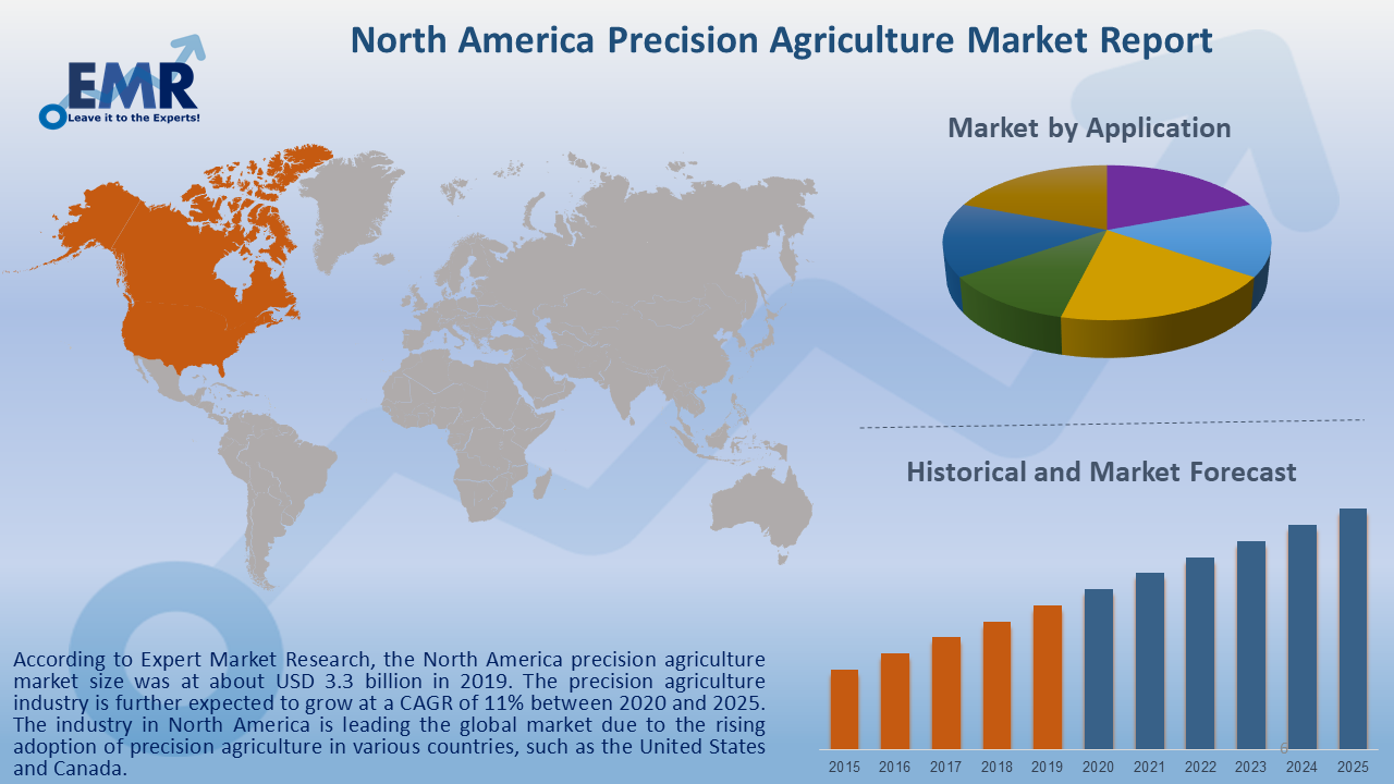 North America Precision Agriculture Market Report and Forecast 2020-2025