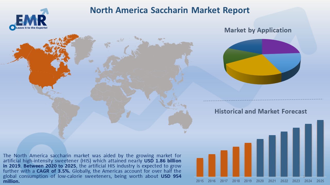 North America Saccharin Market Report and Forecast 2020-2025