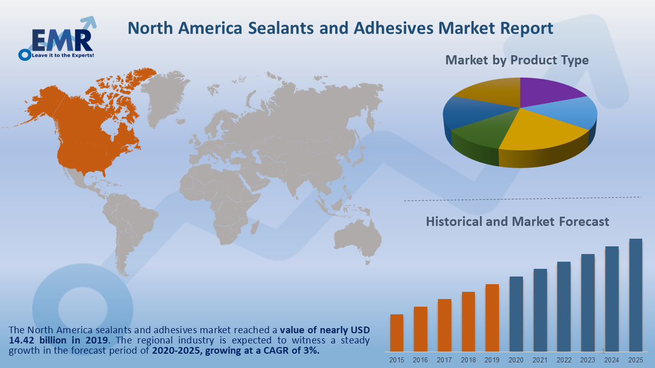 North America Sealants and Adhesives Market Report and Forecast 2020-2025