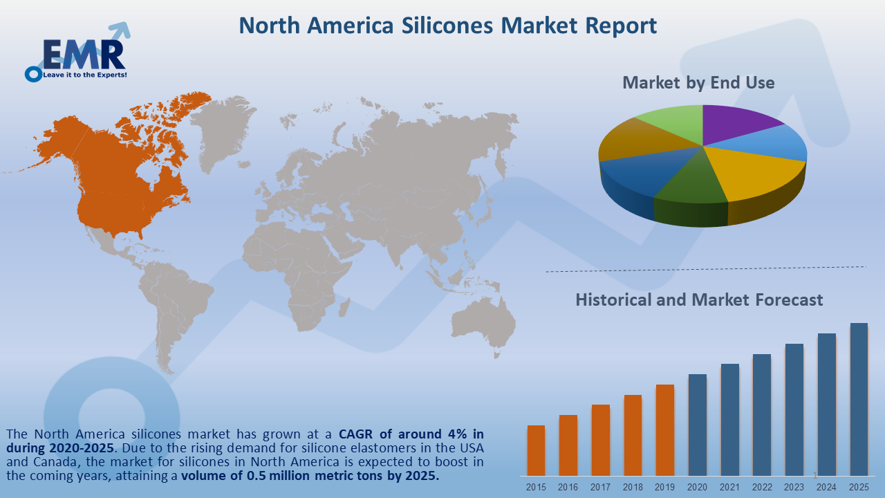 North America Silicones Market Report and Forecast 2020-2025