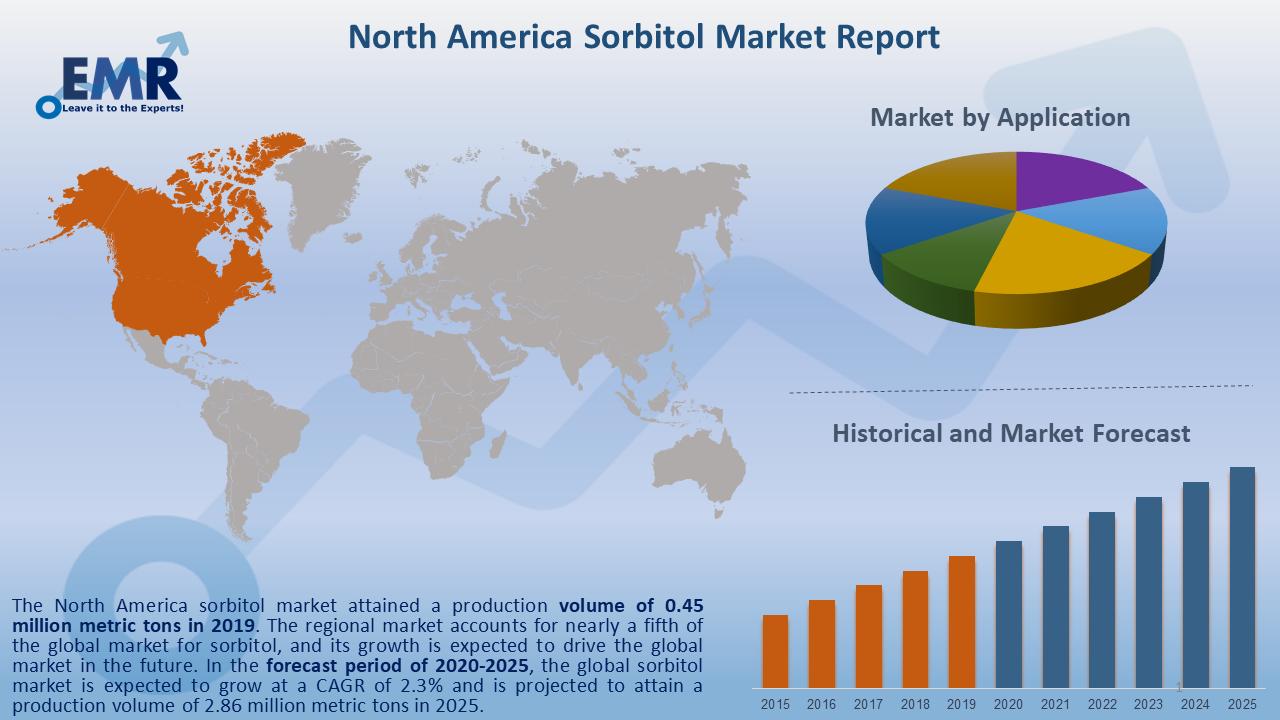 North America Sorbitol Market Report and Forecast 2020-2025