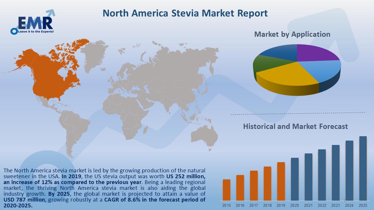 North America Stevia Market Report and Forecast 2020-2025