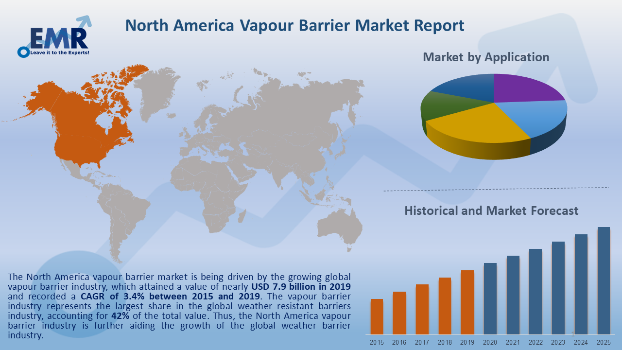 North America Vapour Barrier Market Report and Forecast 2020-2025