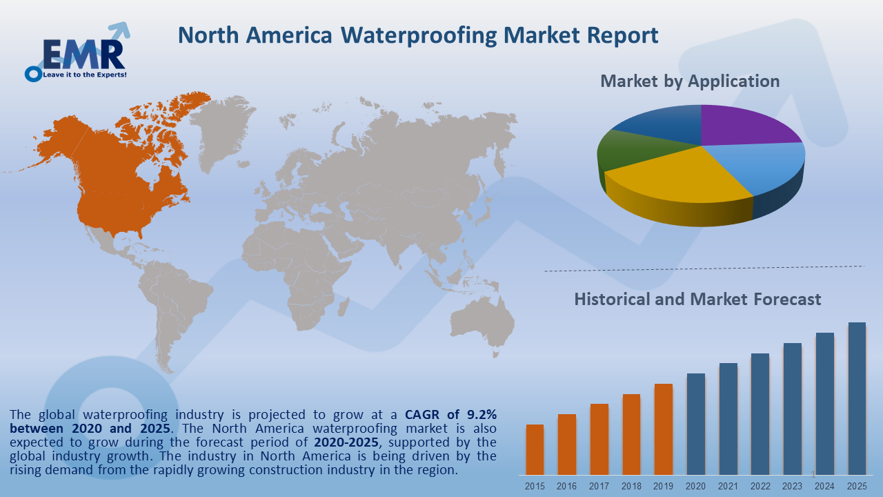 North America Waterproofing Market Report and Forecast 2020-2025