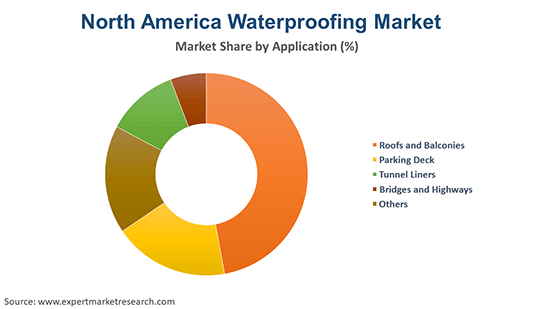 North America Waterproofing Market By Application