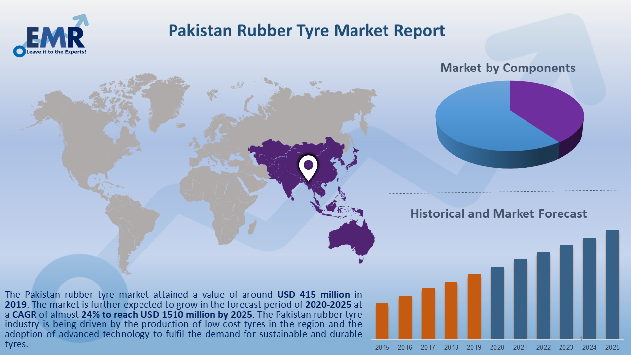 Pakistan Rubber Tyre Market Report and Forecast 2020-2025