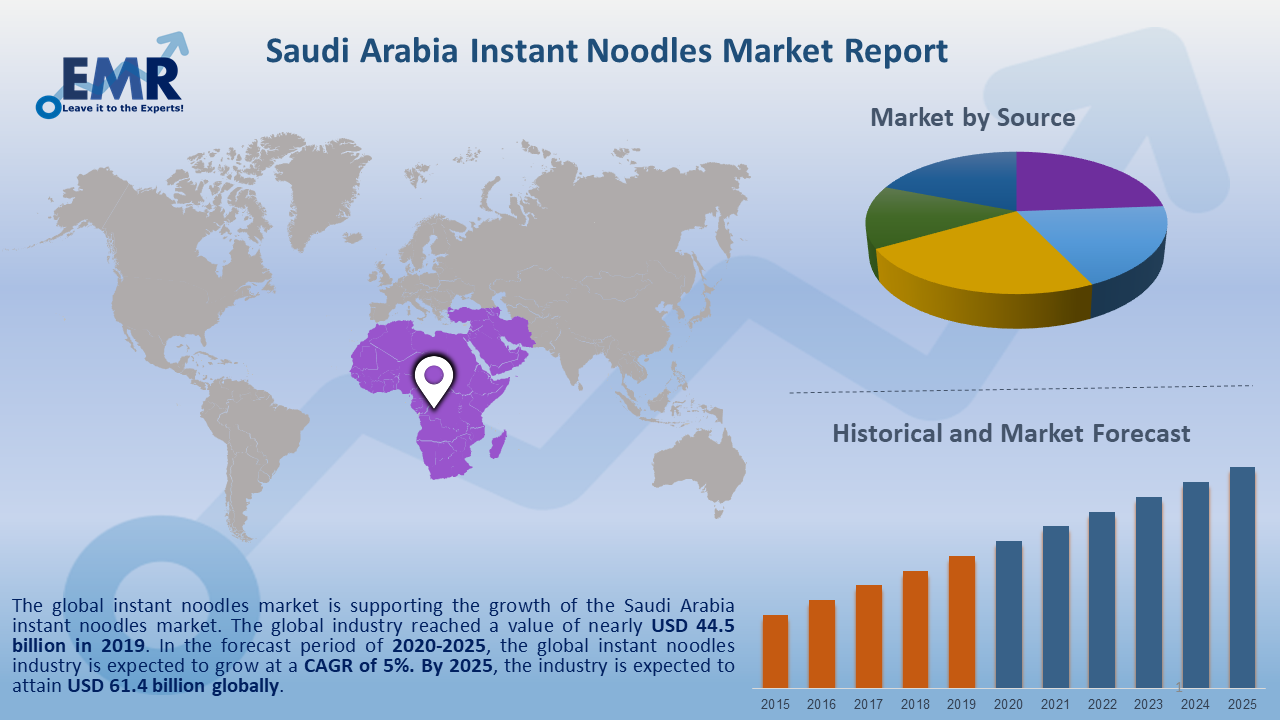 Saudi Arabia Instant Noodles Market Report and Forecast 2020-2025