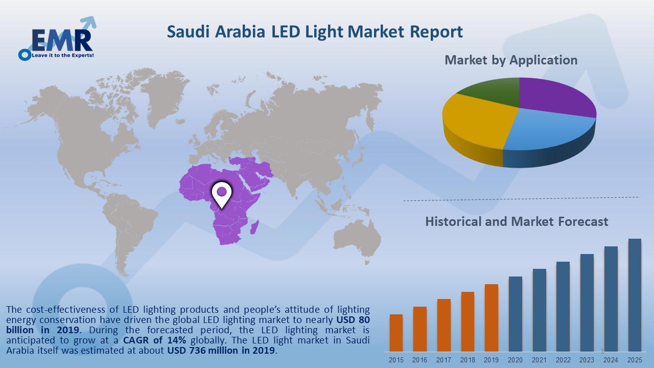 Saudi Arabia LED Light Market Report and Forecast 2020-2025