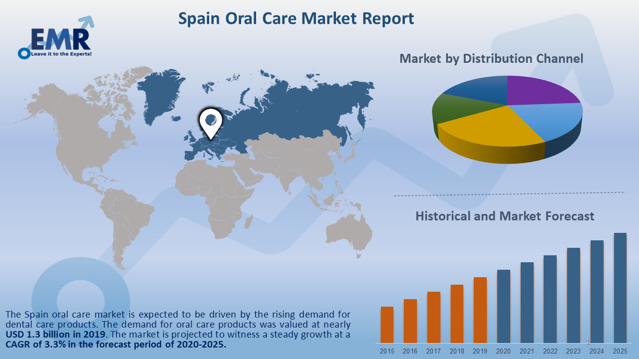 Spain Oral Care Market Report and Forecast 2020-2025