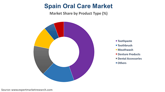 Spain Oral Care Market By Product Type