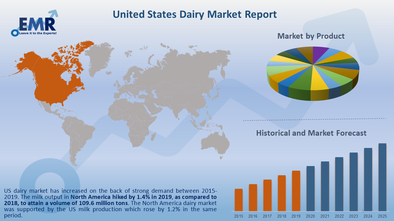 United States Dairy Market Report and Forecast 2020-2025