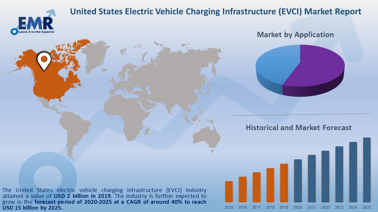 United States Electric Vehicle Charging Infrastructure (EVCI) Market Report and Forecast 2020-2025
