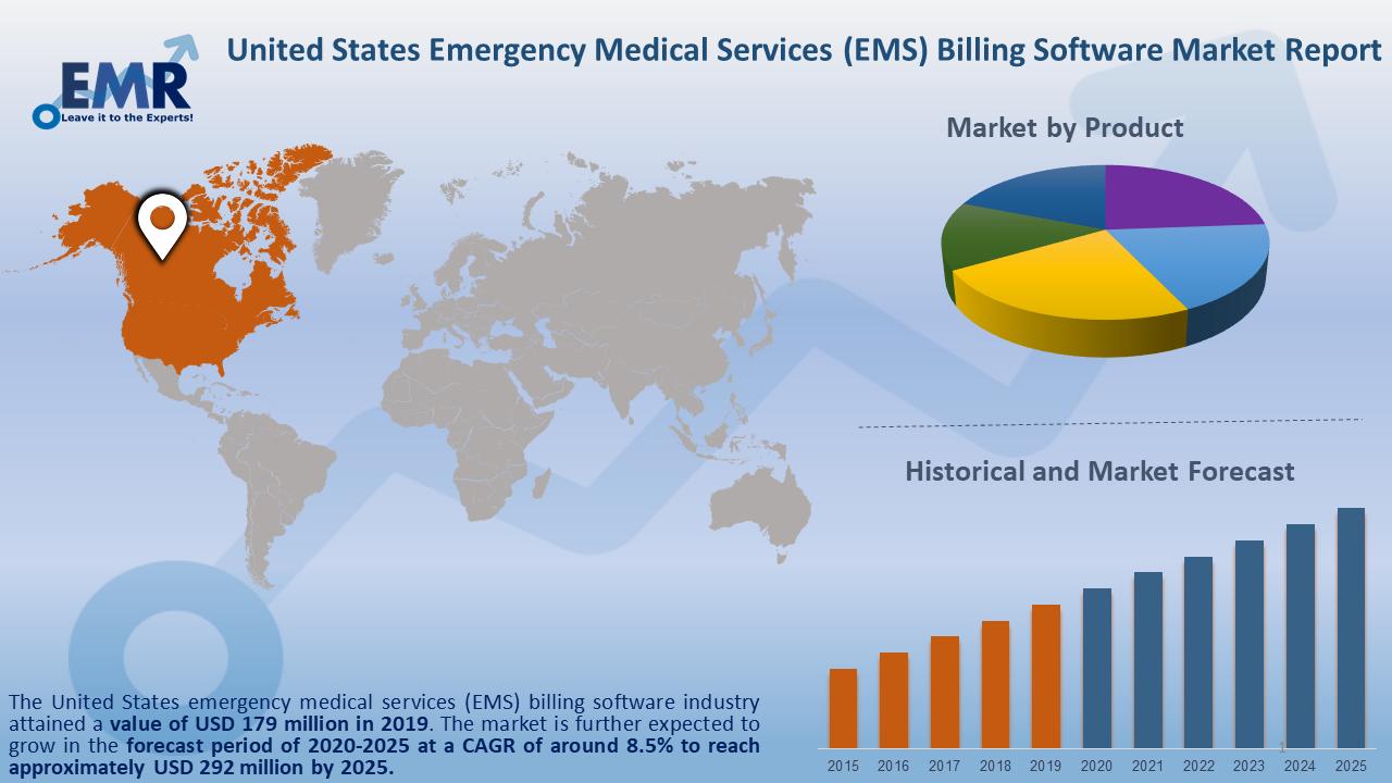 United States Emergency Medical(EMS) Billing Software Market Report and Forecast 2020-2025
