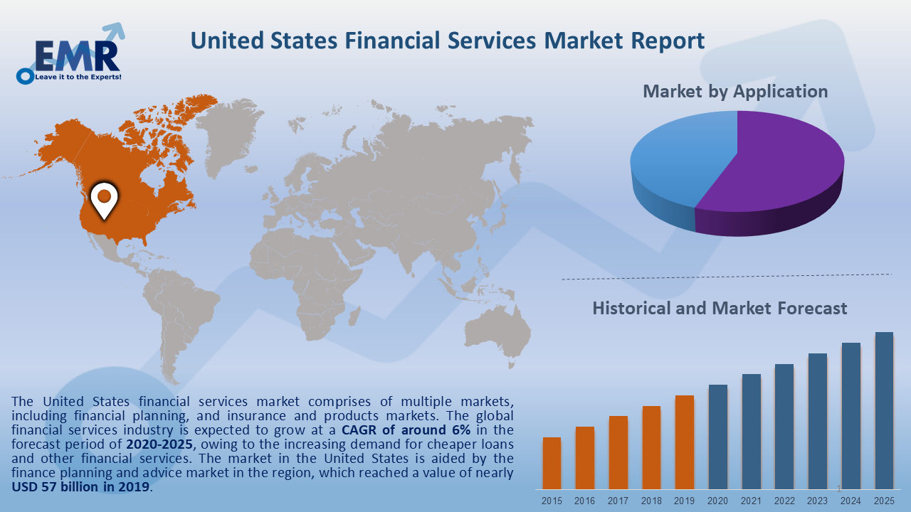 United States Financial Services Market Report and Forecast 2020-2025