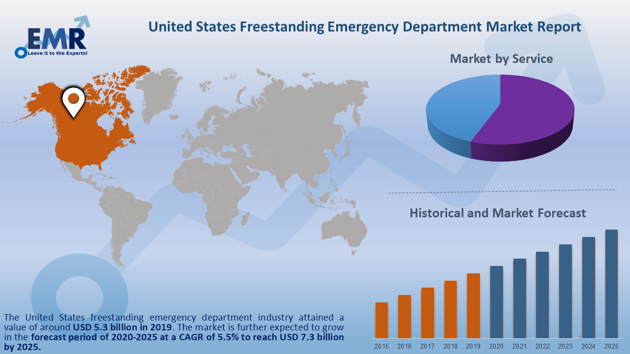 United States Freestanding Emergency Market Report and Forecast 2020-2025