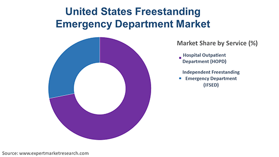 United States Freestanding Emergency Department Market By Service